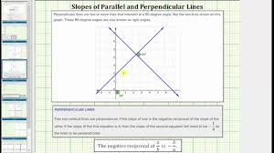 determine the equation of a line perpendicular to a line in slope intercept form