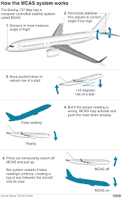 Stability Chart Aviation Boeing 737 Max What Went Wrong Bbc News