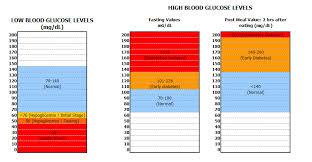 Interpretive Blood Sugar Levels For Hypoglycemia Chart Low