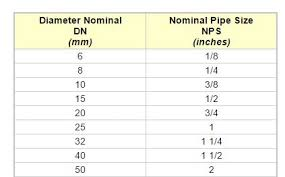 Thai Sizes Different With Mm And Inches Diy Housing Forum