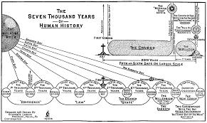 6 Days Of Creation Chart Bible Prophecy Charts Rapture Forums