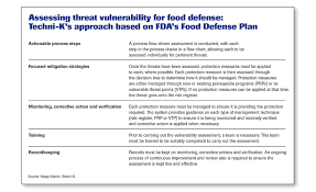 Food Monitoring Chart Taccp Haccp For Threat Assessments 2016 03 11 Food