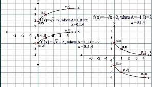 given the equation y f x a x b where b is any real number the graph of this equation would translate vertically b units