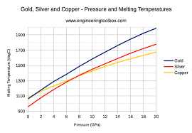 Metal Temperature Chart Metals And Alloys Melting Temperatures