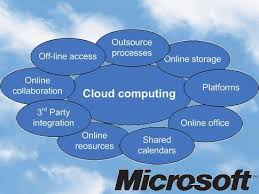 Cloud Computing Examples Examples Of Cloud Computing Applications Cloud Based Applications