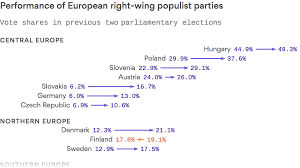 Europes Right Wing Populists Are Driven By More Than
