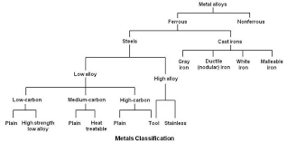 Indian Steel Grades Chart Practical Maintenance Blog Archive Classification Of Steels