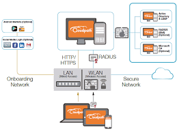 ruckus cloudpath in the cloudpath architecture new devices join the network via open ssid or wired connection at which point the user is redirected to the cloudpath es