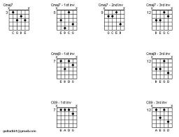 Major 7 Chords Guitar Chart Major 7 Chord Inversions The Jazz Guitar Project