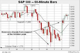 S P Shifts To Good News Is Good News Backdrop Marketwatch
