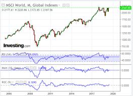 Msci World Stock Index Chart Msci World Indices Weakening Investing Com