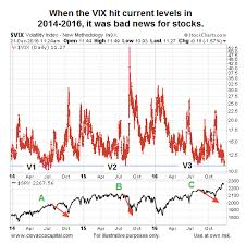 Vix Stock Chart Low Vix Readings Stock Market Risk A Historical Perspective