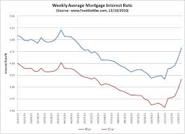 Home Loan Rate Of Interest Best Mortgage Refi Rates Of