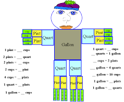 Do It Yourself Liquid Measurement Man Classroom Teaching