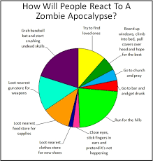 Zombie Survival Chart A Helpful Pie Chart Showing How People Might React To A