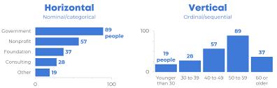 Health Pei Organizational Chart When To Use Horizontal Bar Charts Vs Vertical Column Charts