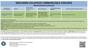 Childhood Communicable Diseases Wisconsin Department Of