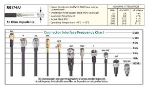 Coax Comparison Chart Why Even Good Antennas Need Good Coax Cable Ham Radio