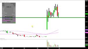 Dare Stock Chart
