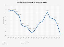 Jamaica Population Chart Jamaica Unemployment Rate 1998 To 2018 Statista