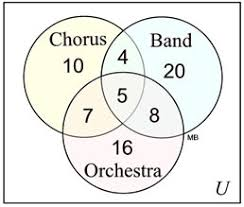 Which Statement Belongs In The Area Section Of The Venn Diagram Sets And Probability Practice Mathbitsnotebook Geo Ccss