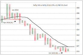 Chart Of Nifty 500 Vs Nifty 50 Series Of Bearish Patterns