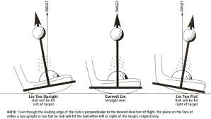 Putter Lie Angle Chart Lie Angle Convergence A New Approach To Club Fitting Golfwrx
