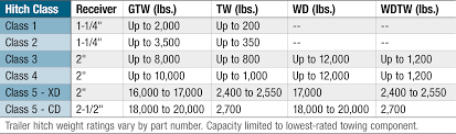 Utility Trailer Weight Chart Types Of Trailer Hitches And Hitch Classes Towing 101