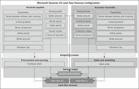 Microsoft Cash Flow Cash Flow Forecast Configuration Microsoft Dynamics Ax 2012