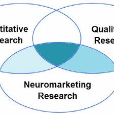 How To Put A Venn Diagram In Word Venn Diagrams Show The Logical Relation Between Quantitative