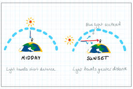 How To Predict A Good Sunrise Or Sunset So You Can Brag