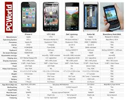Nokia Comparison Chart Apple Iphone 4 Vs The Rest Of The Smartphone Pack Pcworld