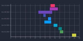Bar Chart Range Range Bar Bunifu Framework Empowering Software
