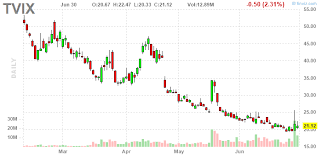 Tvix Stock Quote Cool TVIX Long Or Short VelocityShares Daily 48x VIX ShortTerm ETN