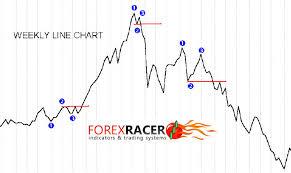 Forex Chart Pattern Indicator Free Download 123 Mw Forex System Free Download Mt4 Mt5 Forex Racer