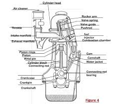 car engine block diagram ireleast info car engine block diagram the wiring diagram wiring block