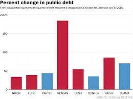 National Debt By President Chart The Story Behind Obama And The National Debt In 7 Charts