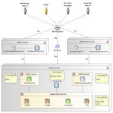 Network Computing Hardware Diagrams