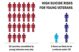 Military Suicide Rate Chart Veteran Suicide Rates Up Health Center Sensitive To