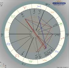 How To Read An Astrological Chart Elemental Astro