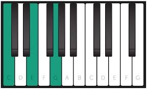 Free Piano Chords Chart Learn How To Play Every Piano Chord