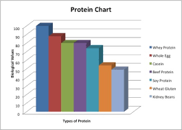 Whey Protein Chart Whey Protein Learn Compare Products At Priceplow
