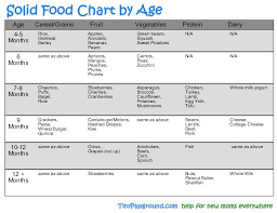 Introducing Solids Chart Months Baby Diet Online Charts Collection