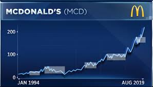 Mcdonalds The Hottest Dow Stock This Month May Be Set To