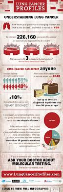 best images about lung cancer smoking statistics understanding lung cancer