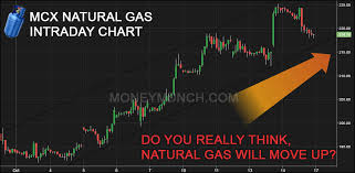 Commodity Natural Gas Copper Lead Mentha Oil Technical