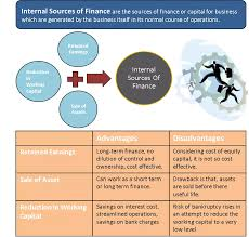 Useful Life Of Assets Chart Internal Sources Of Finance Retained Profits Sale Assets