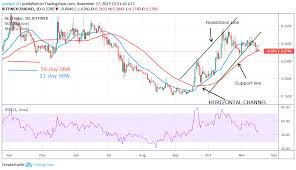 Price Analysis 0x Archives Learn 2 Trade