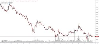 Dash To Btc Chart Dash Btc Trading Ideas 06 11 Exrates Me Medium