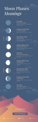 Wiccan Moon Chart Moon Phases Tumblr